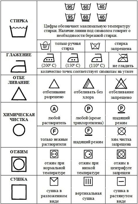 Знаки на одежде: что означают ярлыки?