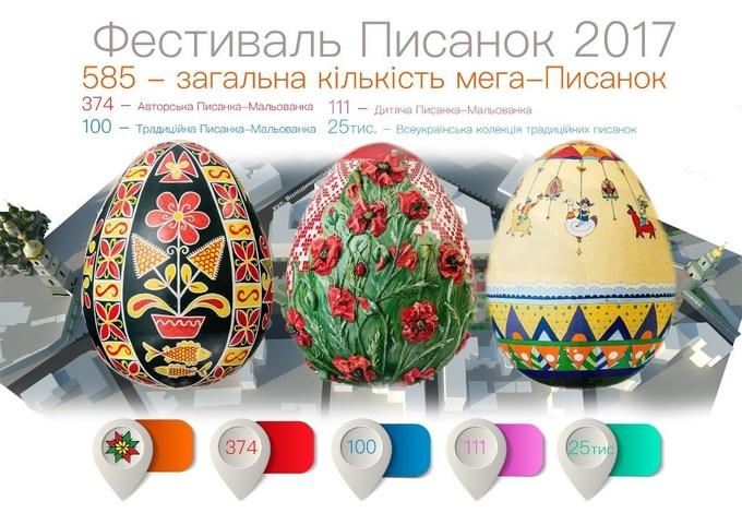 Красочные гиганты: в Киеве пройдет фестиваль Писанки-2017