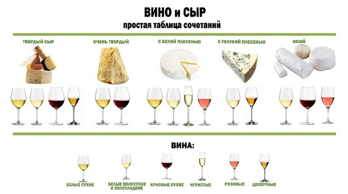 Идеальный дуэт: как подобрать вино к сыру (таблица)