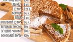 Пиріг з яблуками і згущеним молоком - рецепти Руслана Сенічкіна